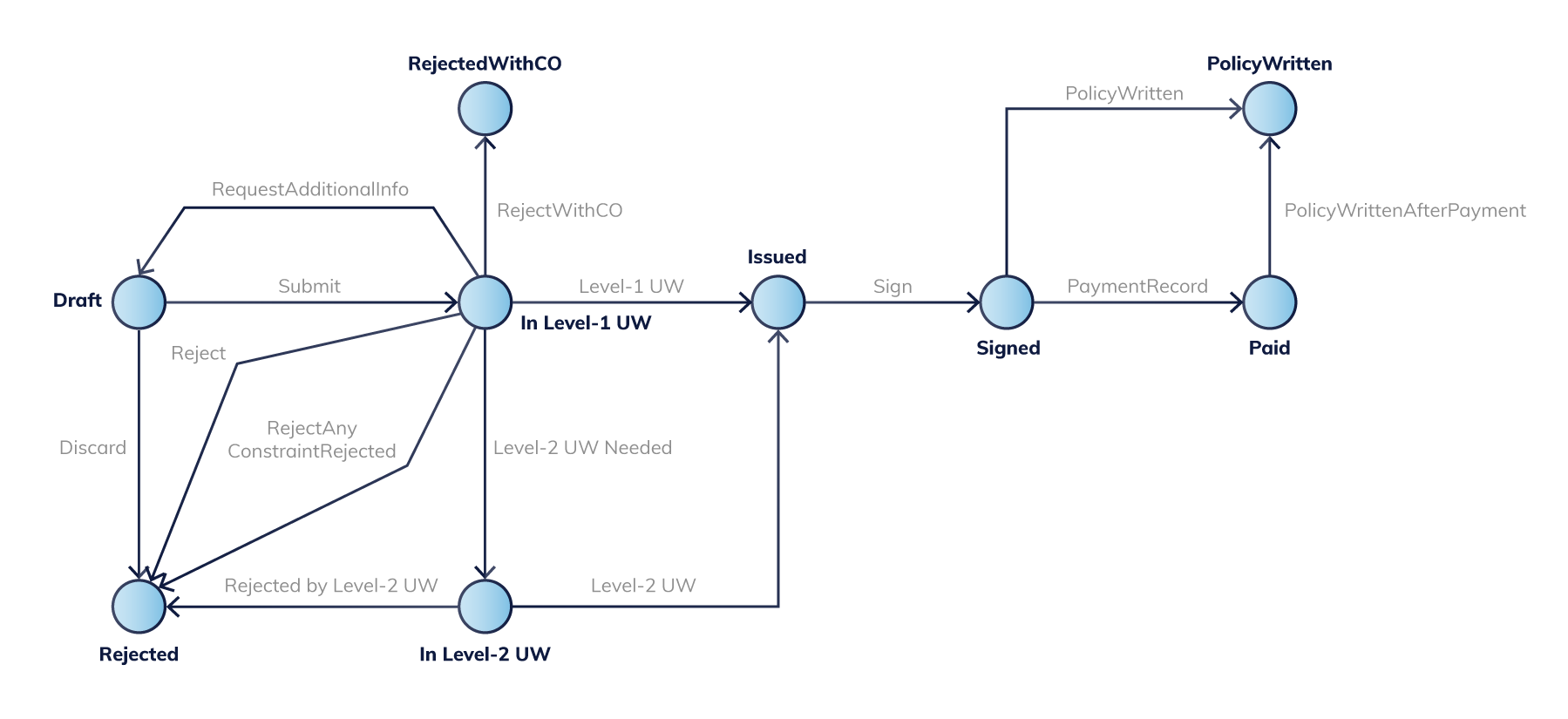 Quote workflow with several underwriting levels