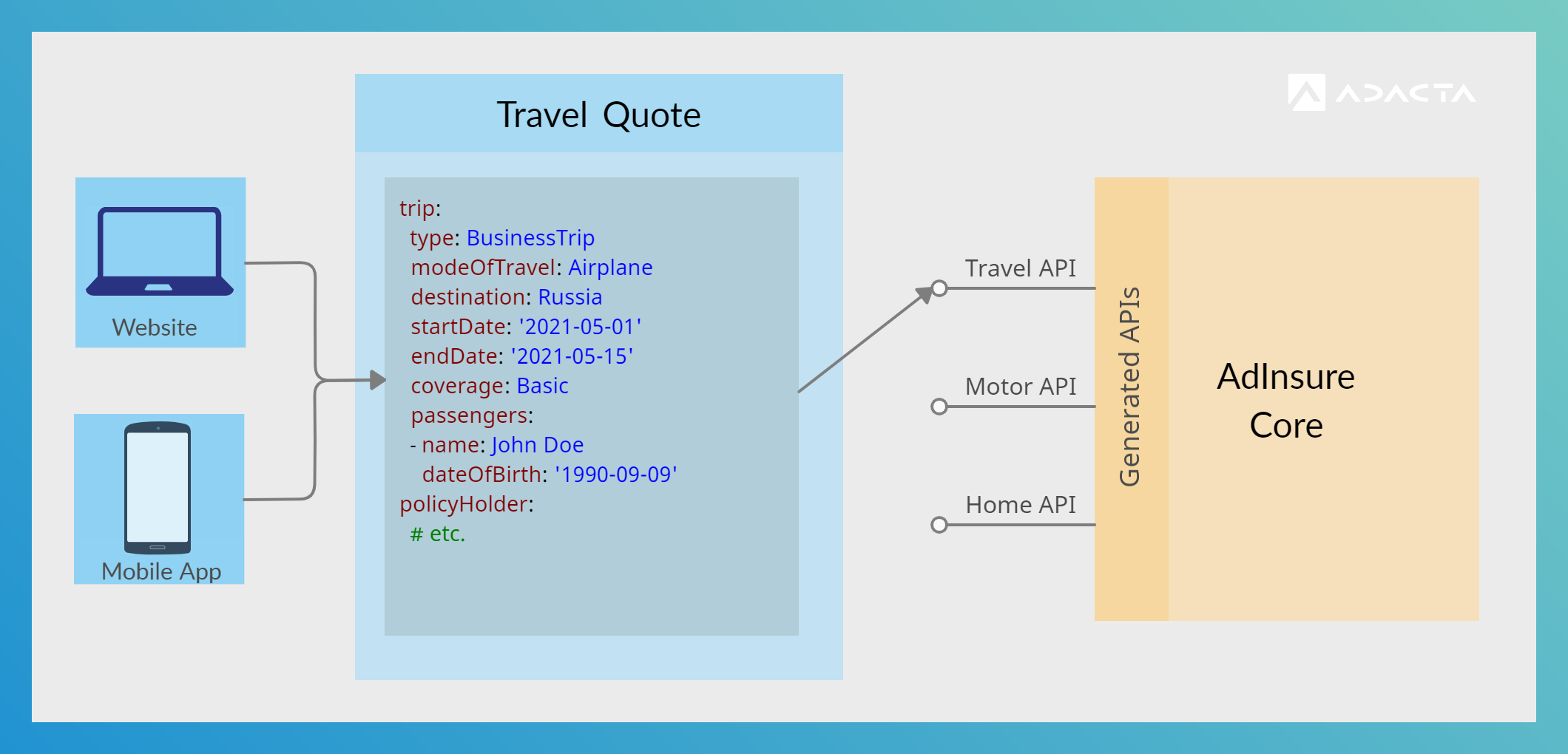 Diagram of customer-centric APIs from the (AdInsure) core.